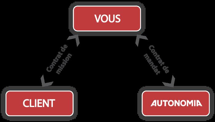 Le Portage Autonomia Portage Entrepreneurial Hebergement D